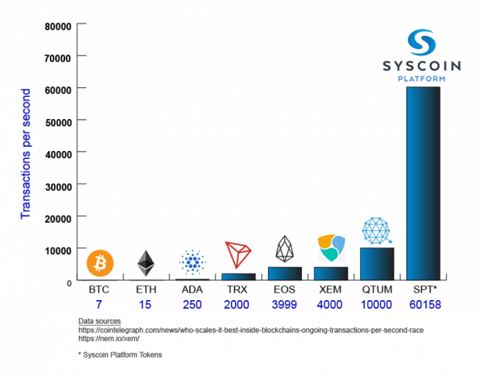 Porównanie Syscoin TPS (Syscoin)