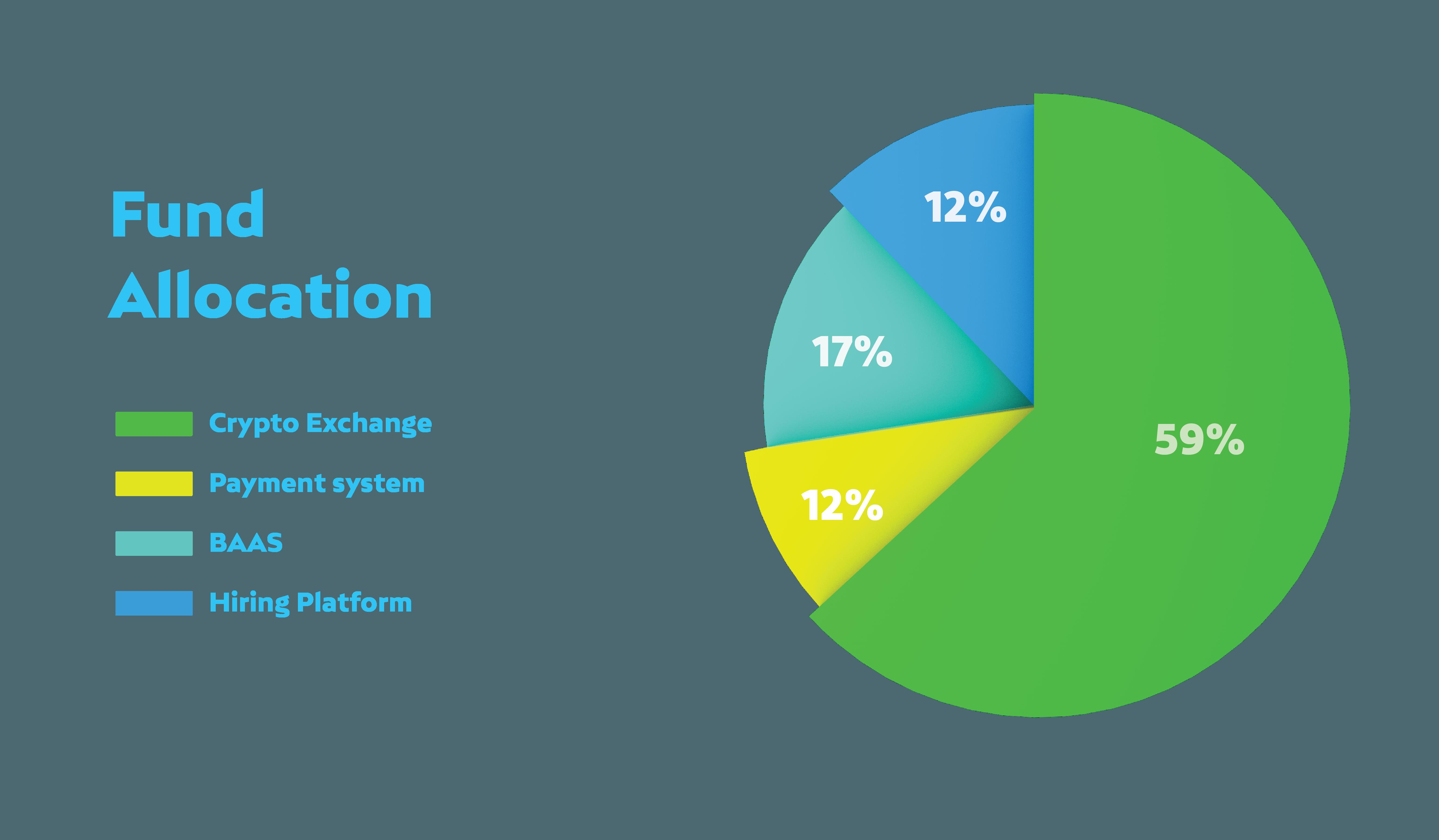 Stakinglab Fund Allocation