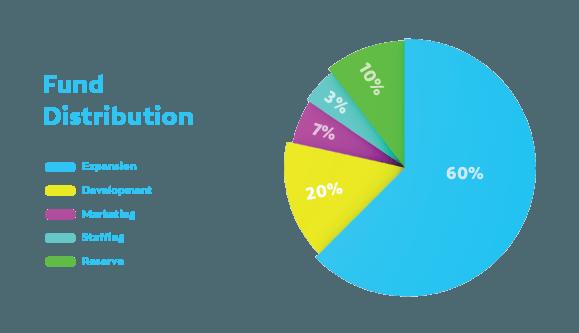 Whitepaper Fund distribution