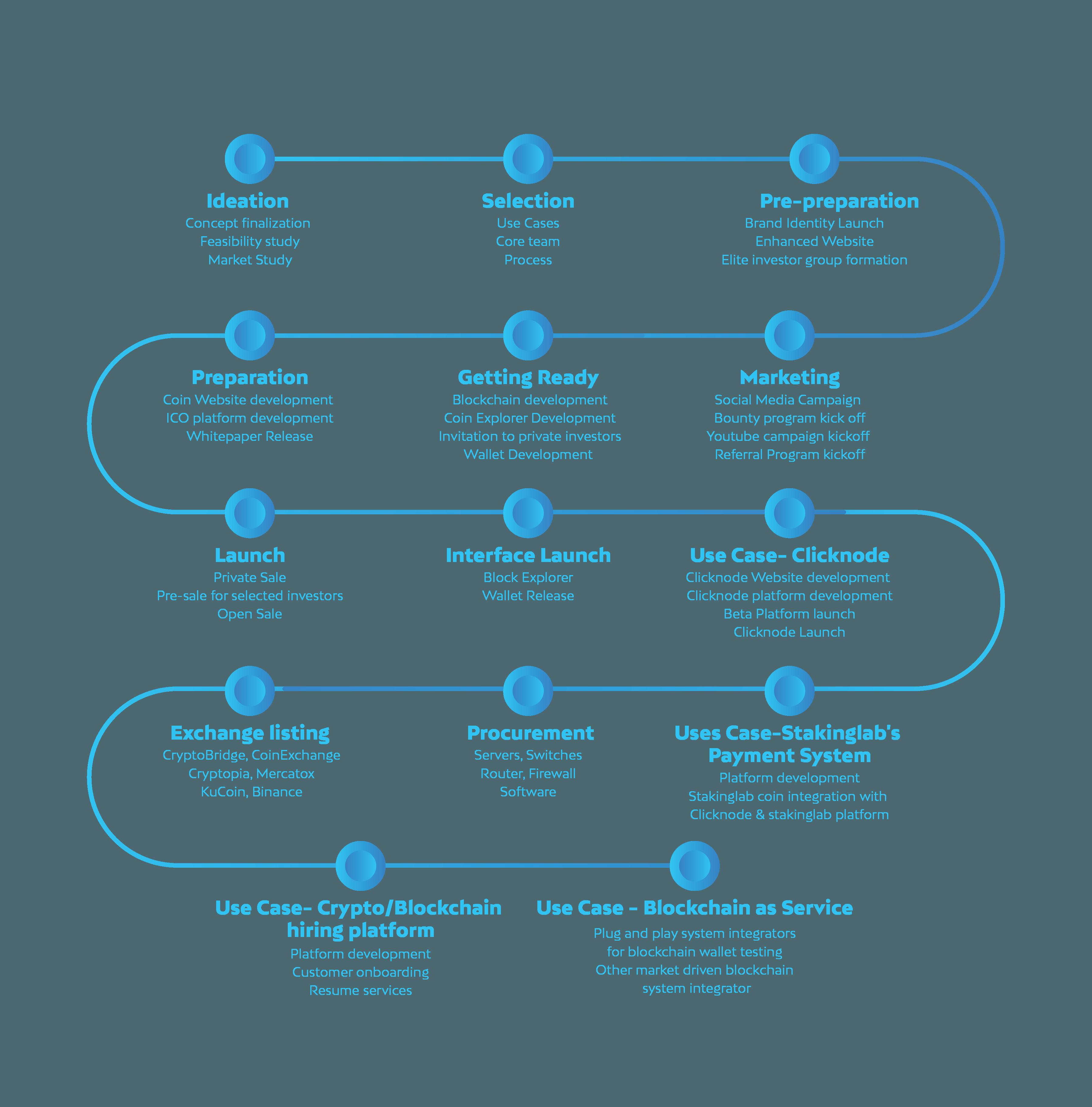 Whitepaper Roadmap