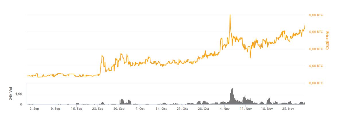 MONK miesięczny wykres na CoinMarketCap