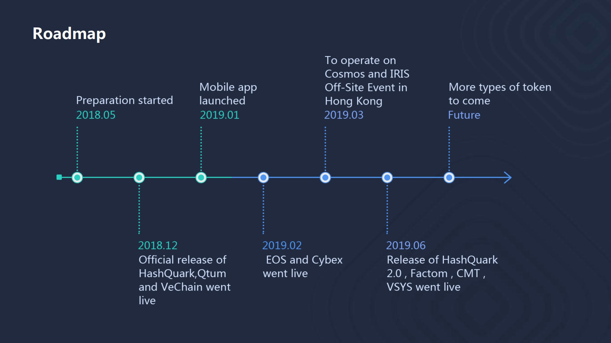 Road Map HashQuark