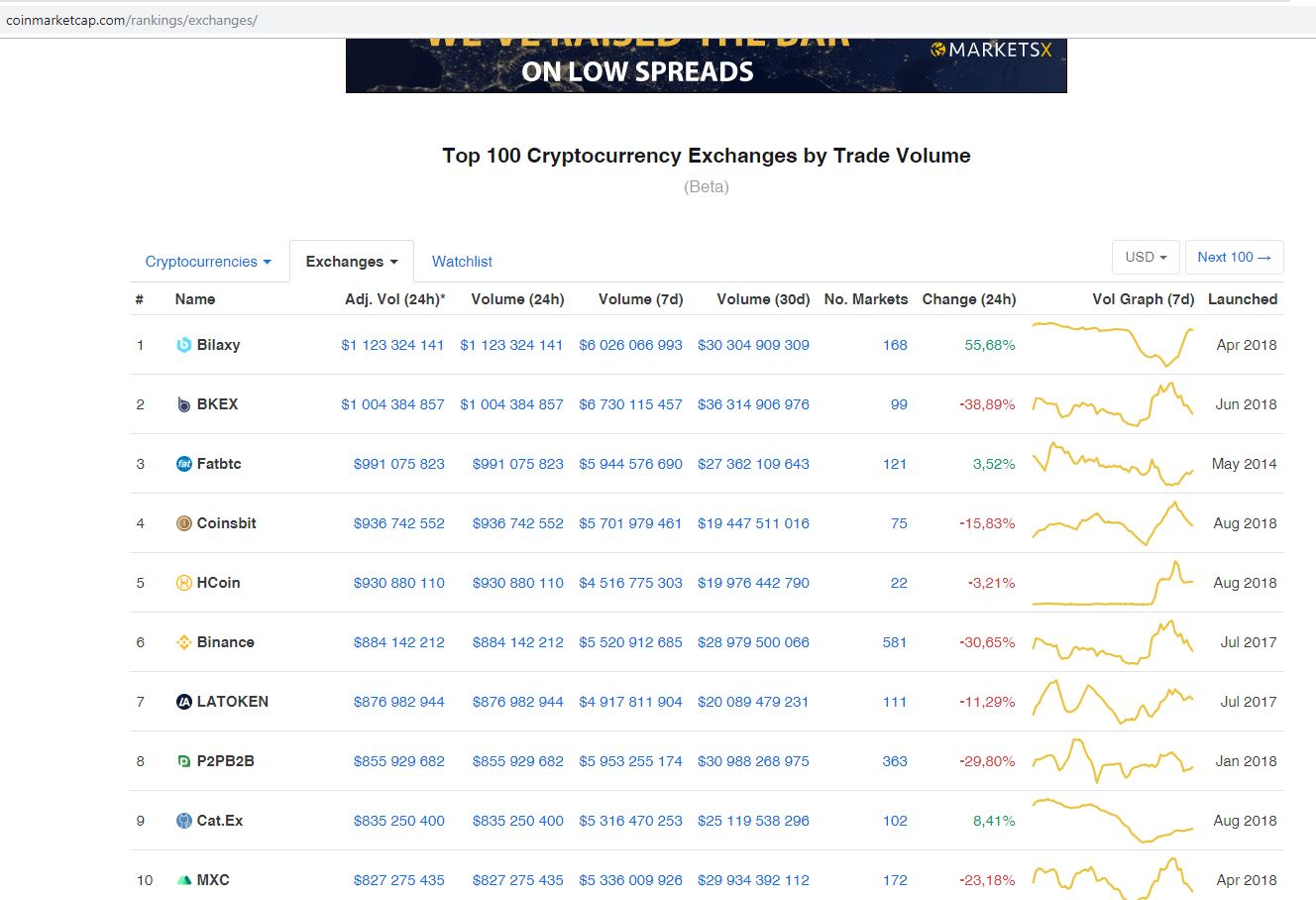Dziś giełda Coinbit jest na 4 miejscu w Cryptocurrency Exchange Ranking