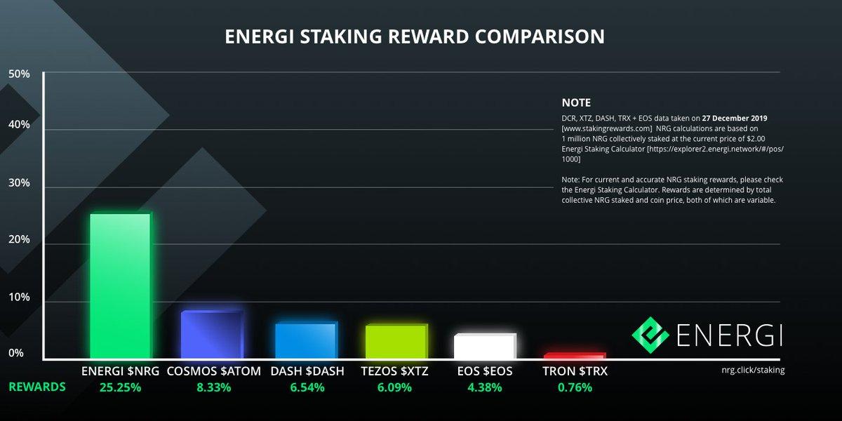 Energi oto aktualne statystyki Staking Reward za grudzień 2019 r.