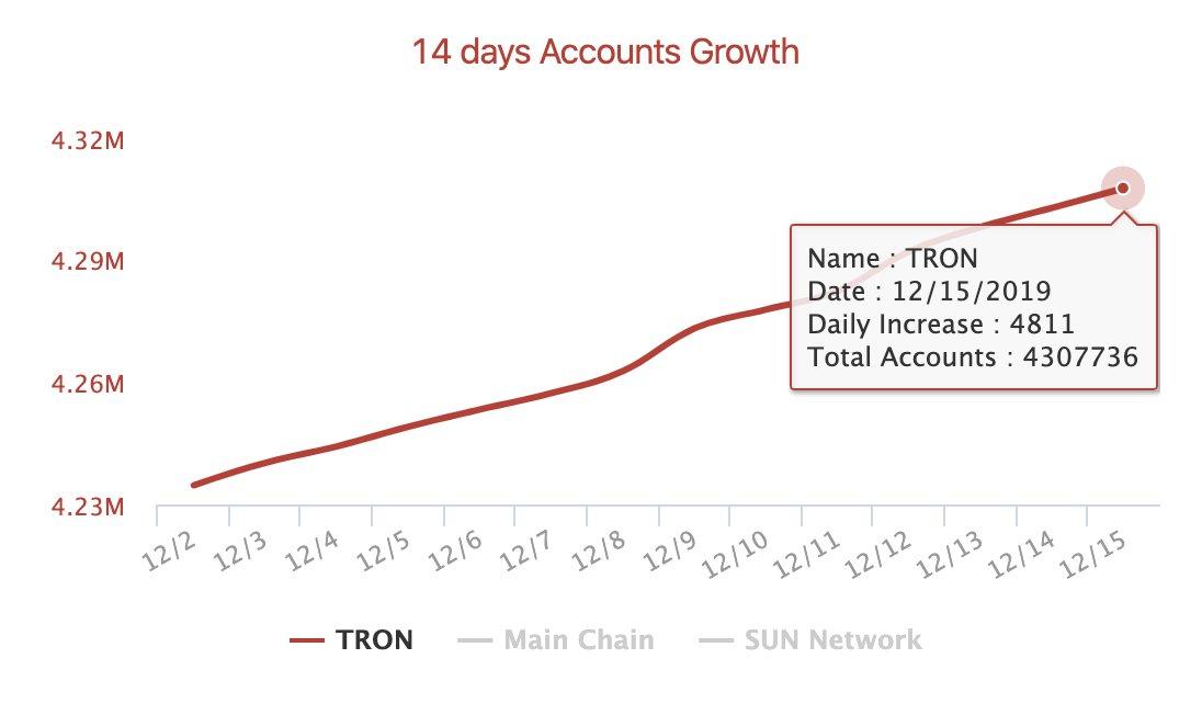 Liczba kont w sieci TRON wzrosła z 4 234 693 do 4 307 736. Ze wzrostem średnio o 5217 kont każdego dnia.