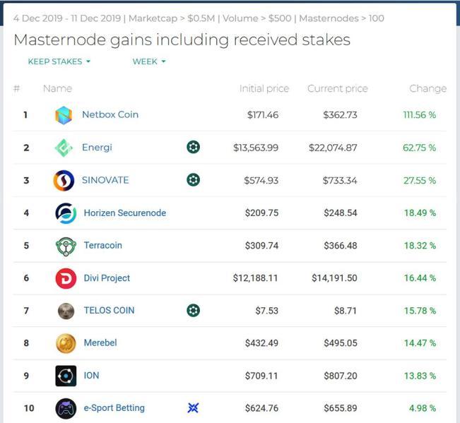Najlepsze wyniki Masternodes Week48