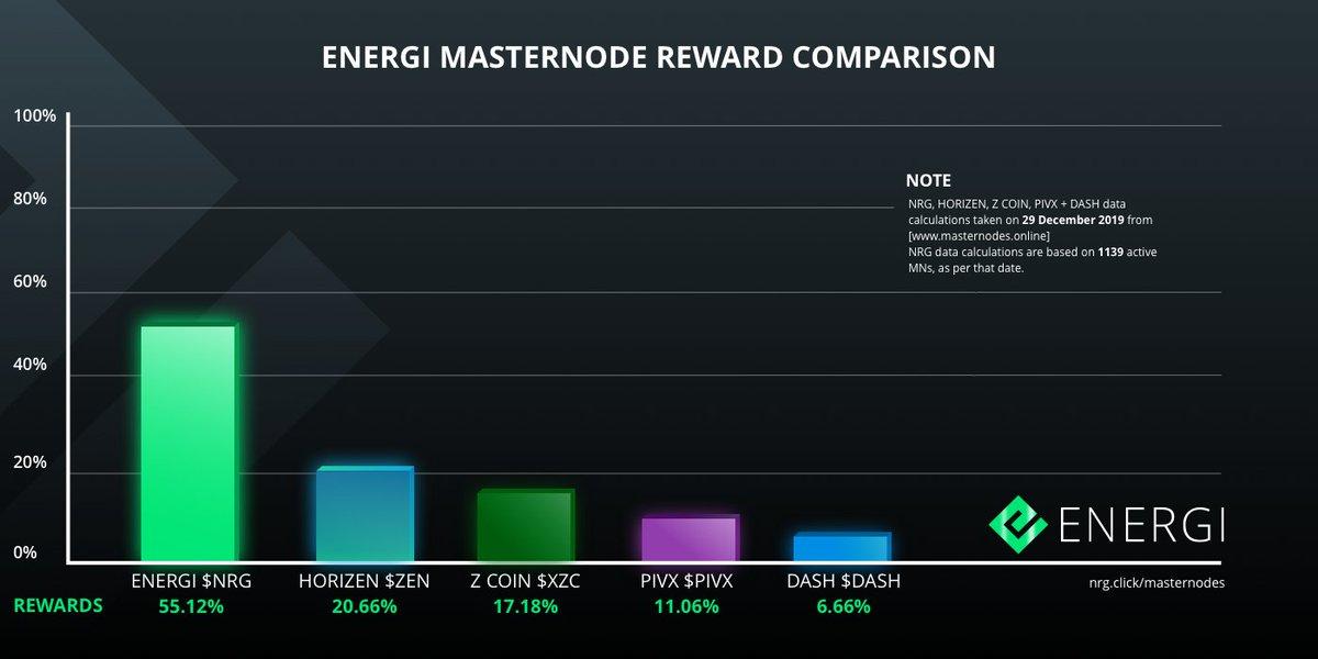 Oto najnowsze stawki Masternodes Energi w odniesieniu do nagród w stosunku do kosztów uruchomienia