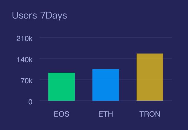 Według Dapp Review łączna liczba aktywnych użytkowników TRON w ciągu ostatnich 7 dni wyniosła 157 328