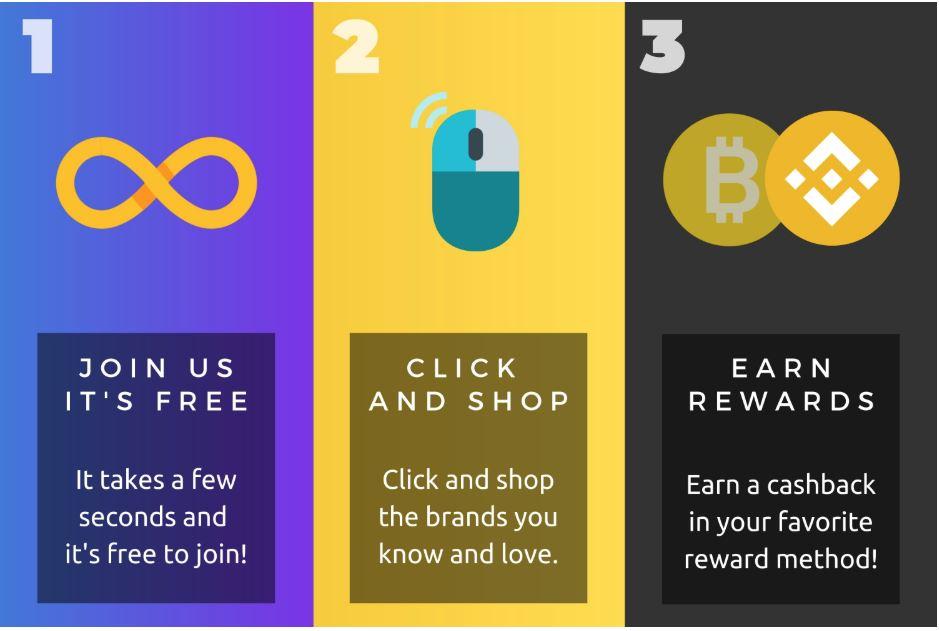 Bitcoin Rewards - Uzyskaj zwrot gotówki w swoim ulubionym zasobie kryptograficznym. Zarabiaj Bitcoin (BTC), Binance Coin (BNB) i Bitcoin Cash (BCH) (4)