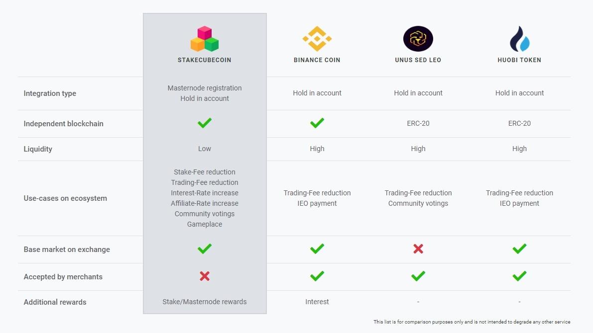 Chcesz zobaczyć, jak monety StakeCube SCC mają się do monet innych platform