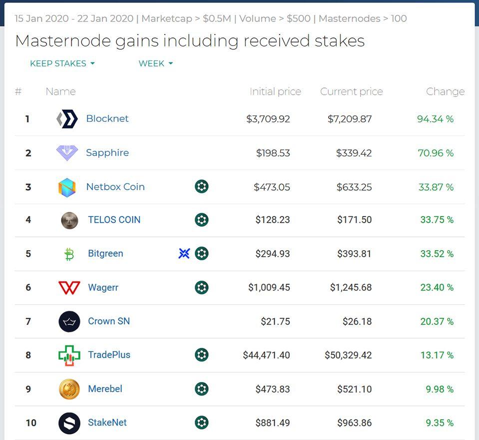 Najlepsze wyniki Masternodes # Week3