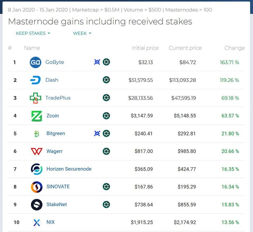 Najlepsze wyniki Masternodes tydzień 2 2020