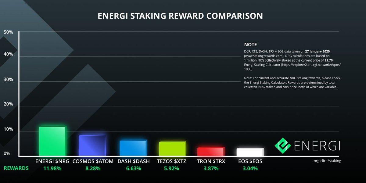 Oto najnowsze dane porównawcze Staking Energi