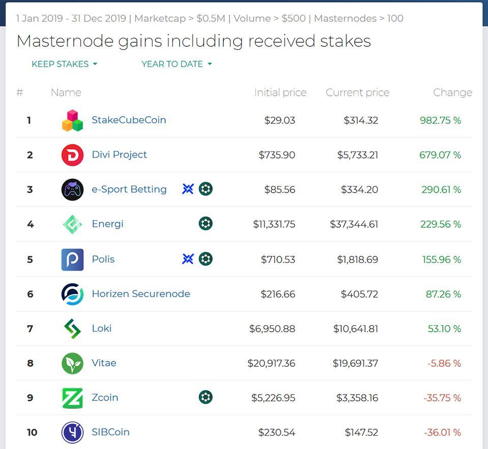 Ranking monet masternode za 2019 r. i ich wzrost