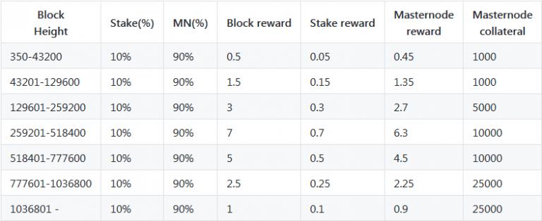 simulacrum block reward