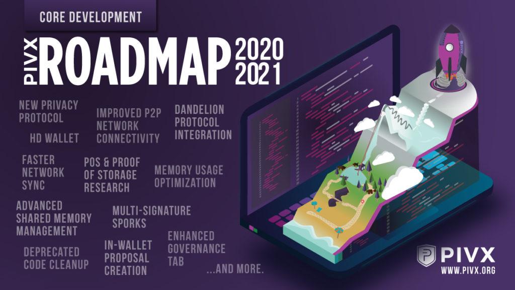 Długo oczekiwany PIVX Roadmap 2020-2021 już jest!