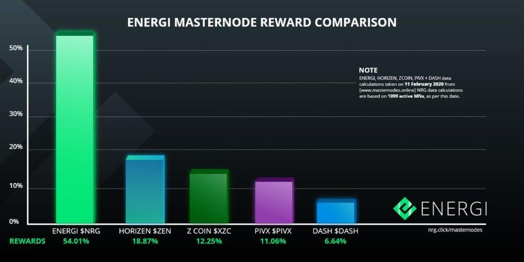 Energi tabela porównująca nagrody