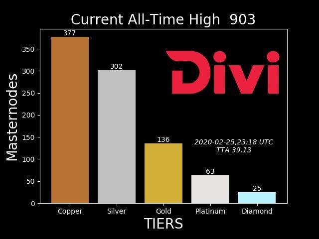 Ogromne podziękowania i gratulacje dla społeczności DIVI za pomoc w rozmieszczeniu ponad 900 masternodes