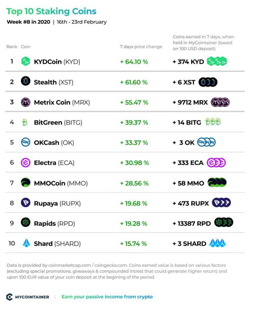 Top 10 Staking Coins - Week #8