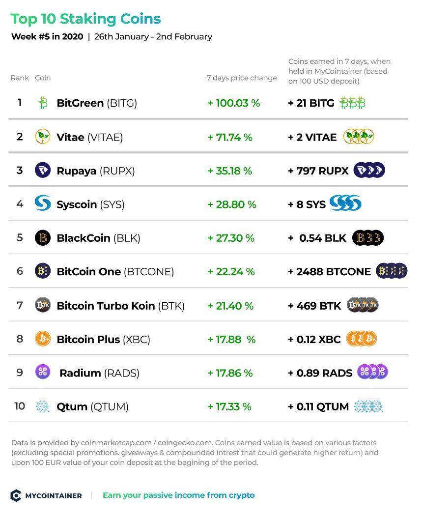 Top 10 Staking Coins - tydzień nr 5