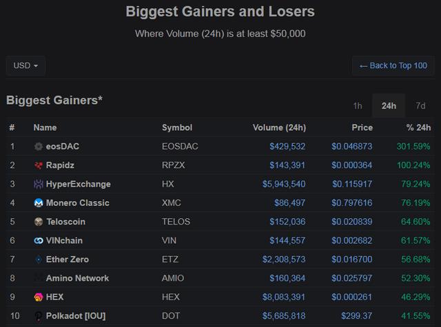 5 miejsce w rankingu walut Telos