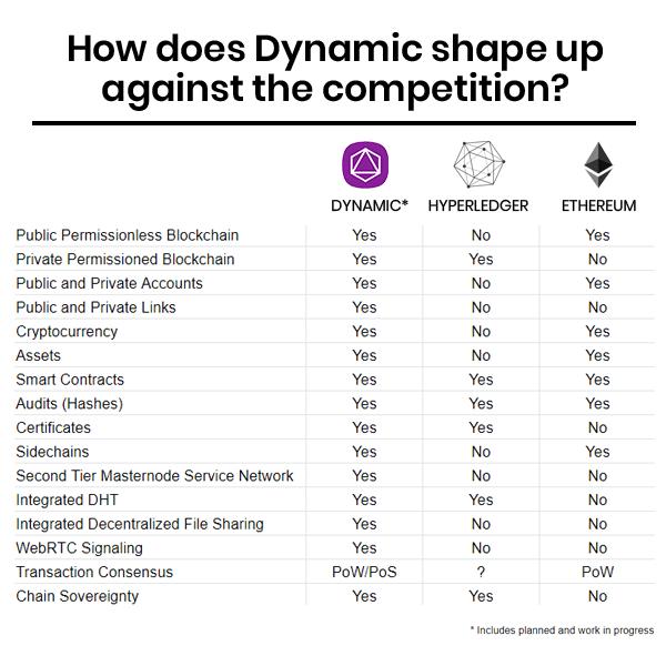 Jak Dynamic kształtuje się na tle innych projektów blockchain i crypto