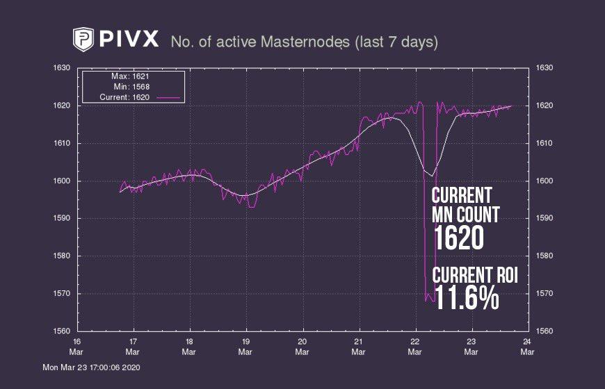 Liczba Masternodes PIVX znów rośnie