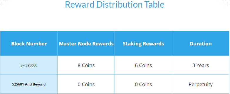 Masternode i Staking Rewards BTCT