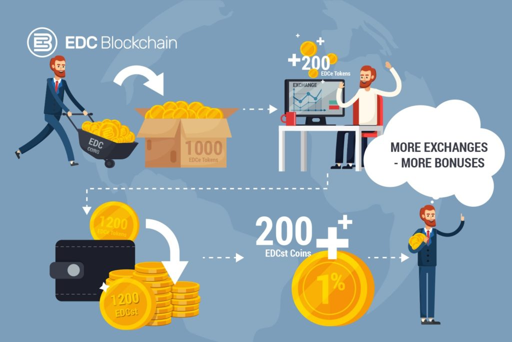Moneta EDC zostanie zastąpiona tokenem EDC (erc20)