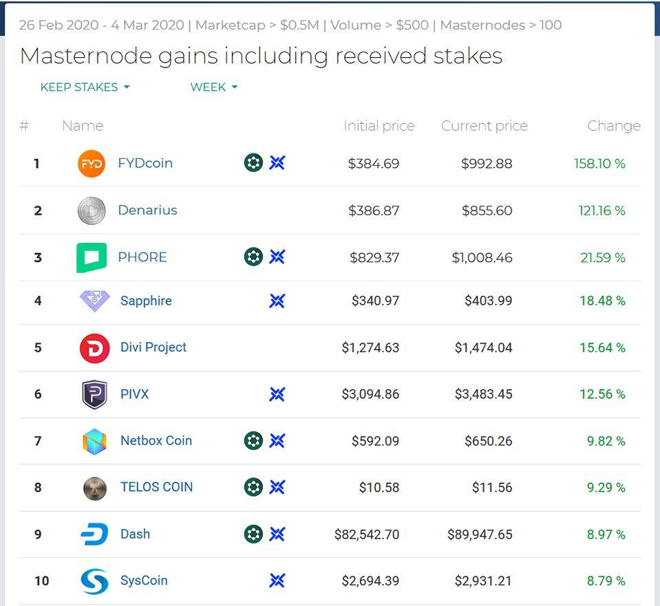 Najlepsze wyniki Masternodes # Week9