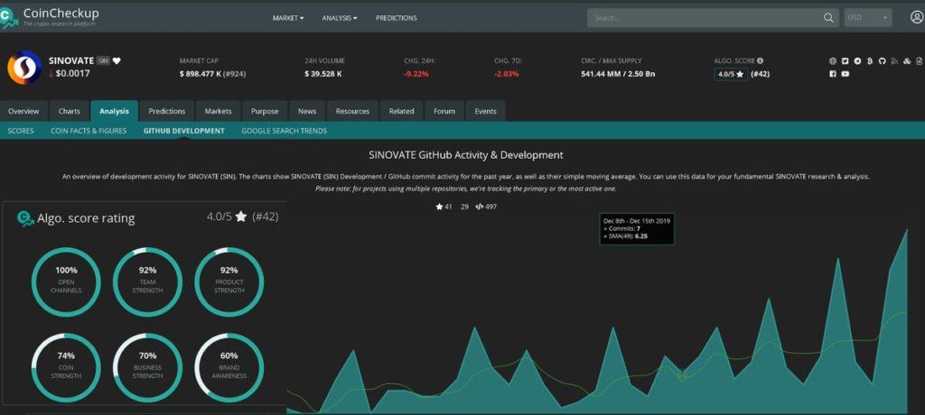 SINOVATE jest oceniany na 4 z 5 przez Coin Checkup pozycja 42 z 2500 projektów.