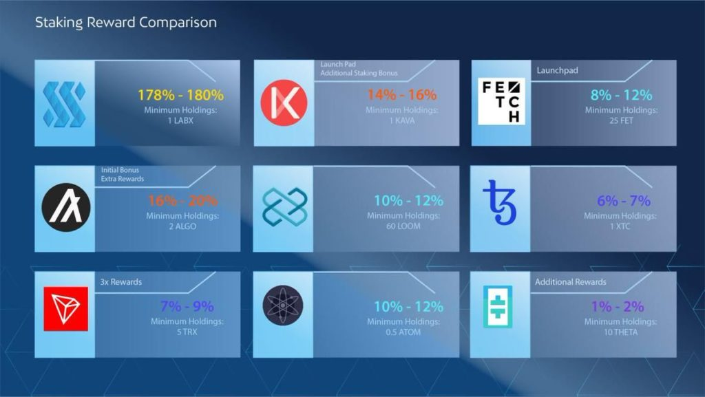 Stakinglab jest w czołówce puli wydobywczych PoS i Masternode od 2017 roku