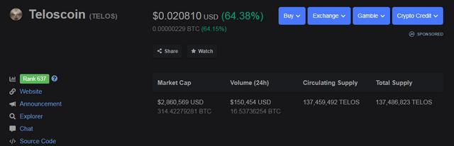 Telos coin w coraz większym stopniu wzmacnia swój rynek