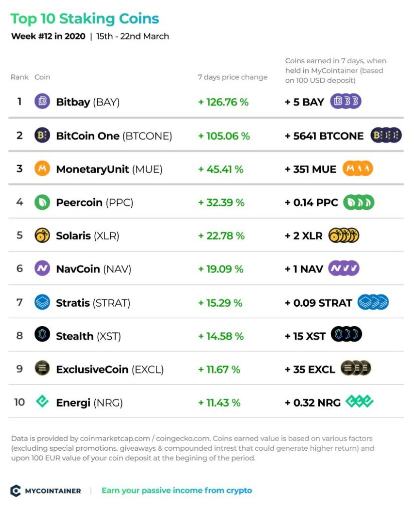 Top 10 Staking Coins - Tydzień # 12
