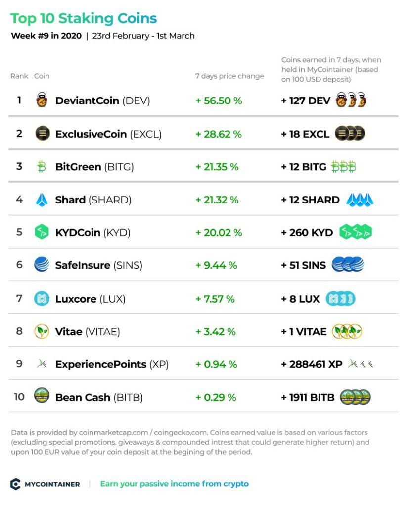 top-staking-coins-week-9