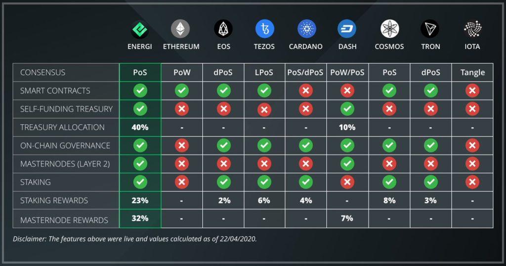 Łącząc inteligentne kontrakty, system skarbowy i masternody energi