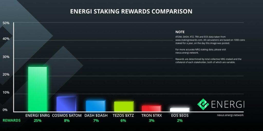 Energi nadal zapewnia najwyższe nagrody za tyczenie po przejściu na Gen 3