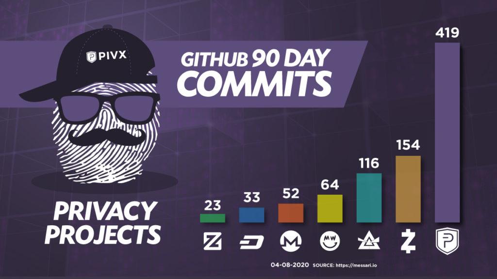 Oto 90-dniowe spojrzenie na PIVX i inne projekty dotyczące prywatności