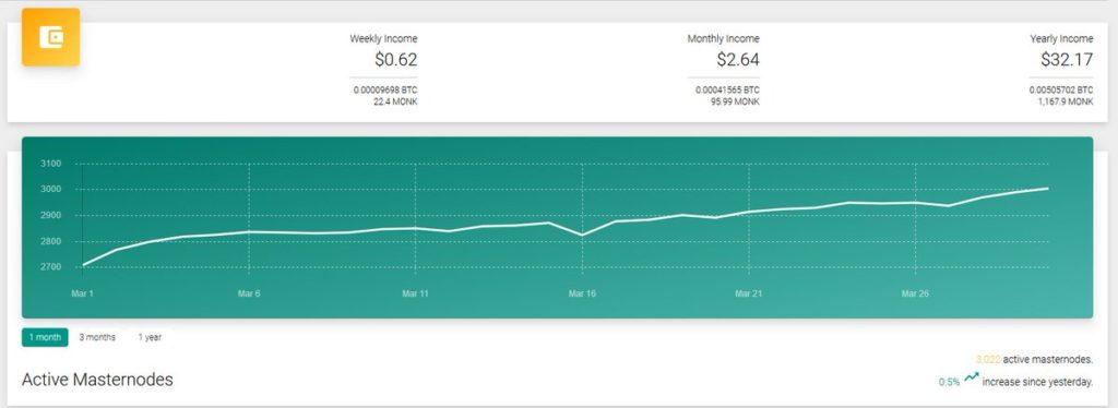 W ostatnich dniach przekroczyli magiczną liczbę 3000 aktywnych MONK Masternodes w sieci