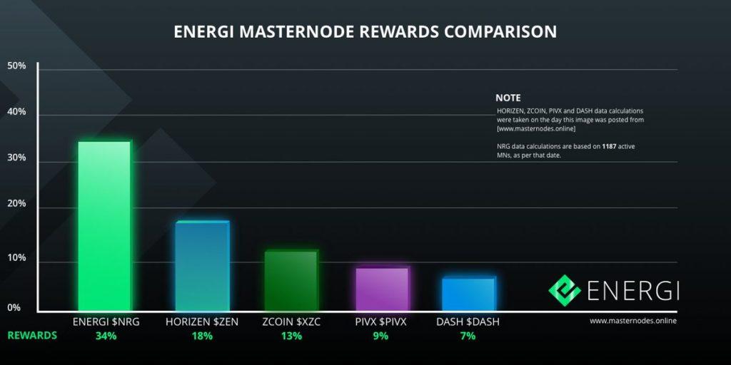 Zobacz, jak Energi przoduje w tabeli porównawczej nagród Masternode
