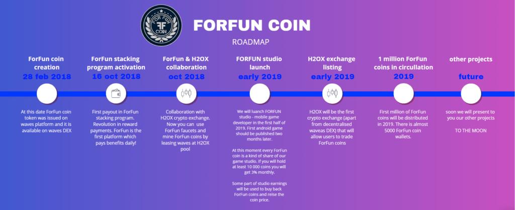 forfun roadmap new