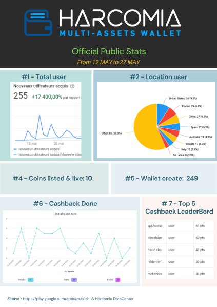 Aplikacja Harcomia Multi-Asset Wallet. Oficjalne statystyki publiczne