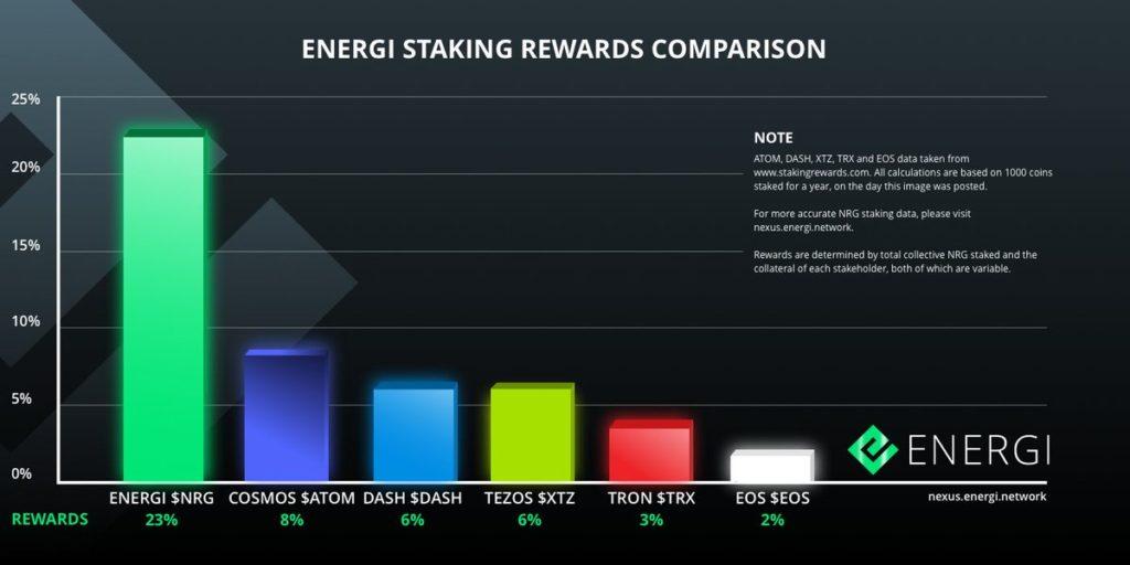 Energi nadal przynosi najlepsze zwroty…