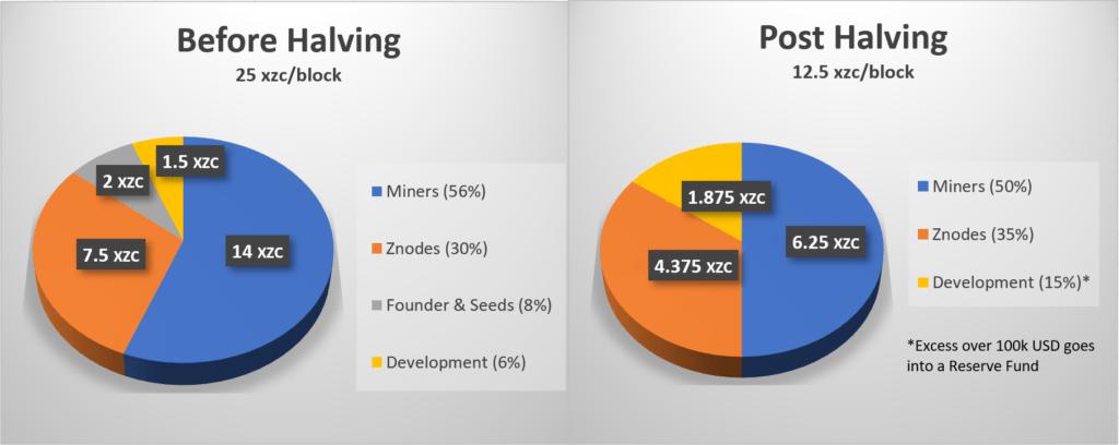 Fundusz alokacji i rozwoju Zcoin Block Reward na następne 4 lata ...