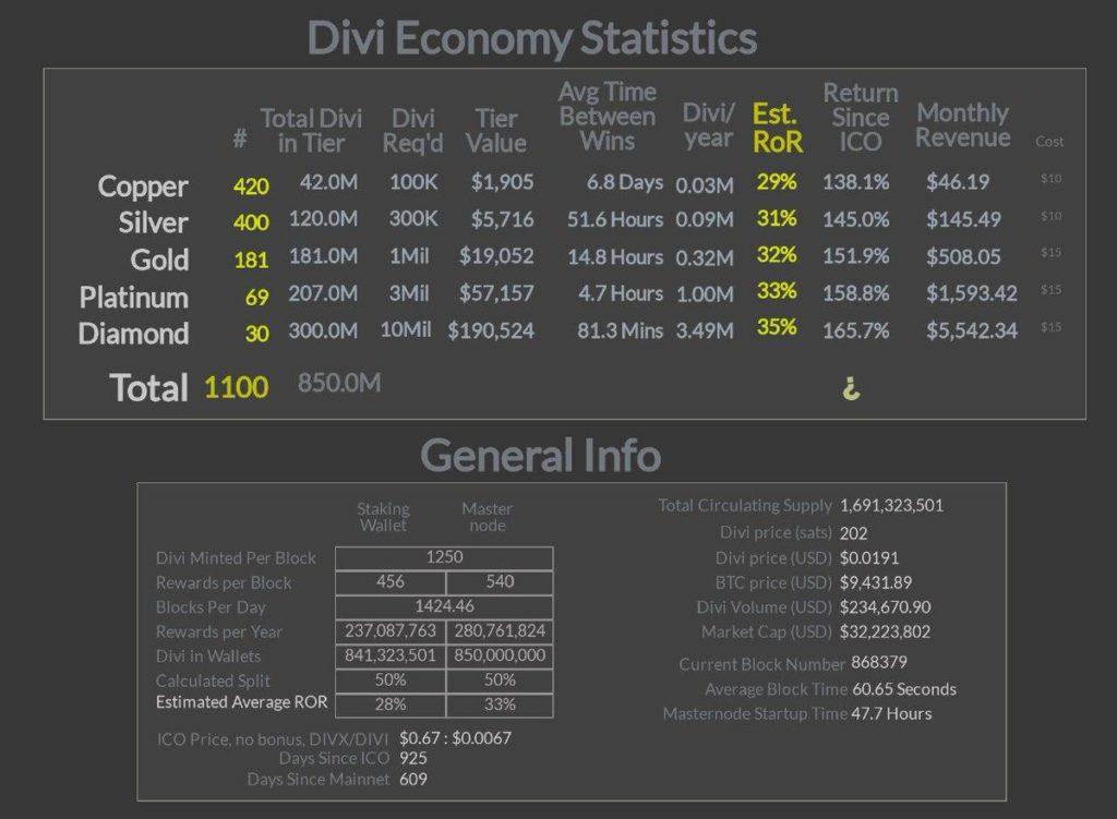 Posiada już 1100 wdrożonych Masternodes DIVI