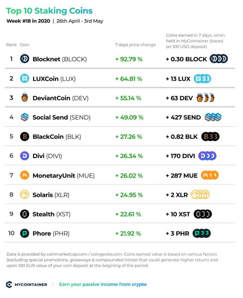 Top 10 Staking Coins - tydzień nr 18