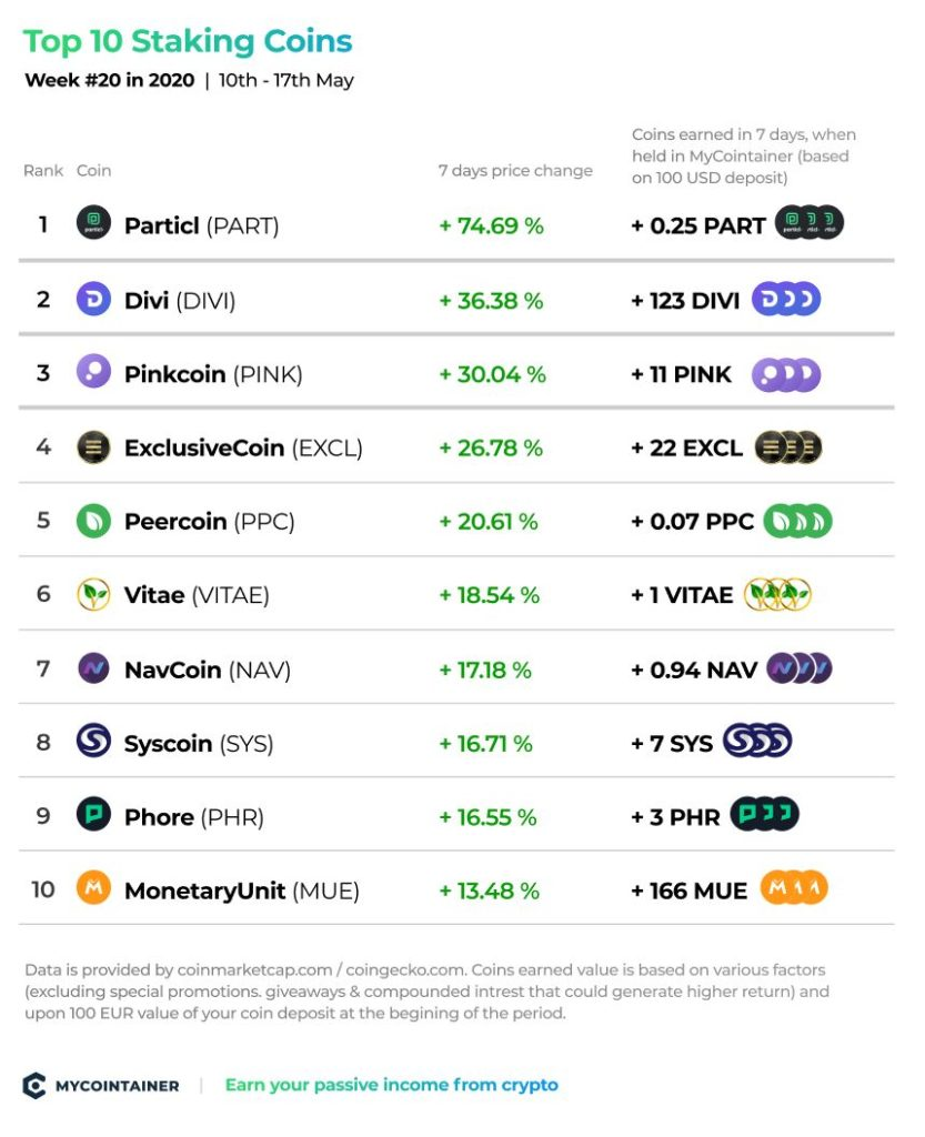 Top 10 Staking Coins - tydzień nr 20