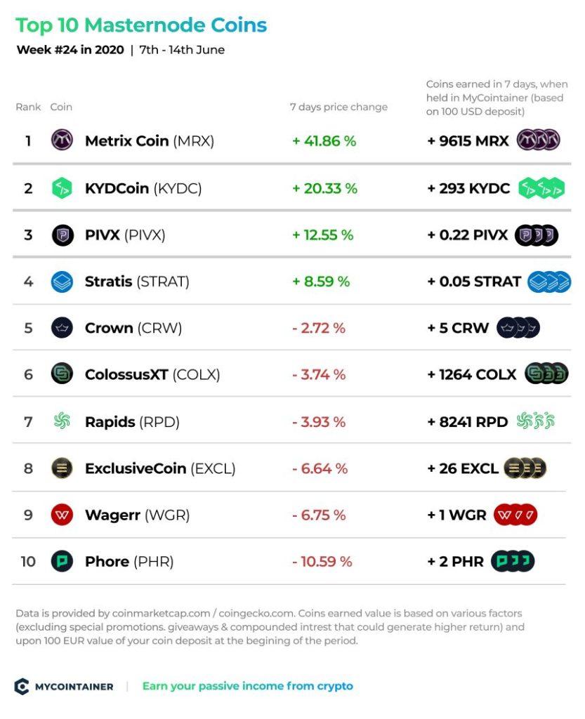 10 najlepszych monet Masternode - tydzień nr 24