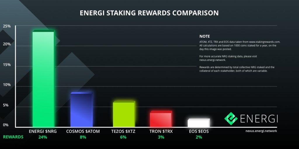Czy widziałeś, jak nagrody Energi porównują się do konkurencji