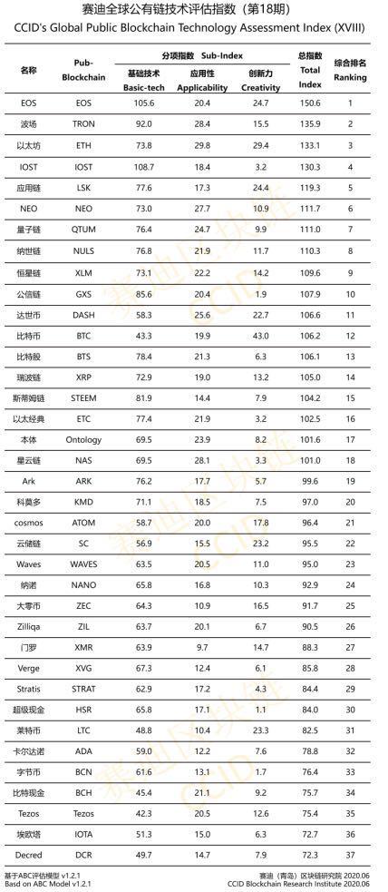 TRON nadal pozostaje drugim najlepszym blockchainem na świecie według nowo opublikowanego 18. rankingu chińskiego CCID